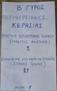 Αποτελέσματα εκλογών τοπικής κοινότητας Κερασιας 2-6-2019